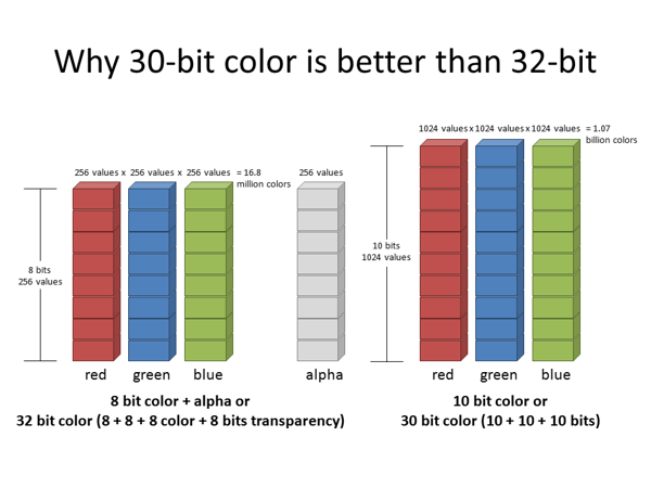 Why 30-bit color is better than 32-bit